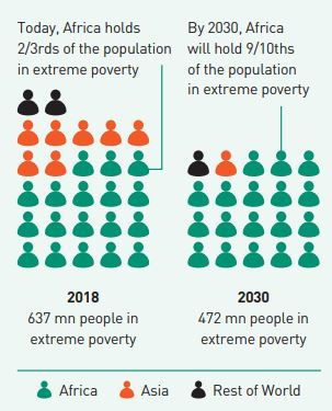 Global Population in Extreme Poverty - 2018 and 2030